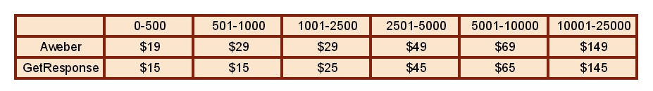 aweber vs getresponse price compare